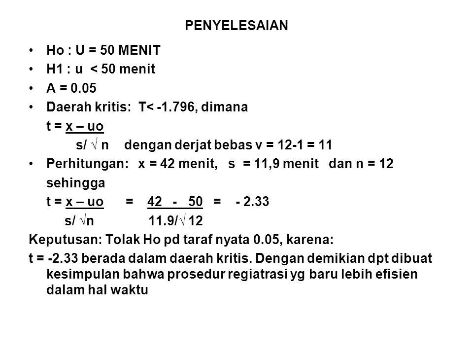 PENYELESAIAN Ho : U = 50 MENIT. H1 : u < 50 menit. Α = 0.05. Daerah kritis: T< -1.796, dimana.