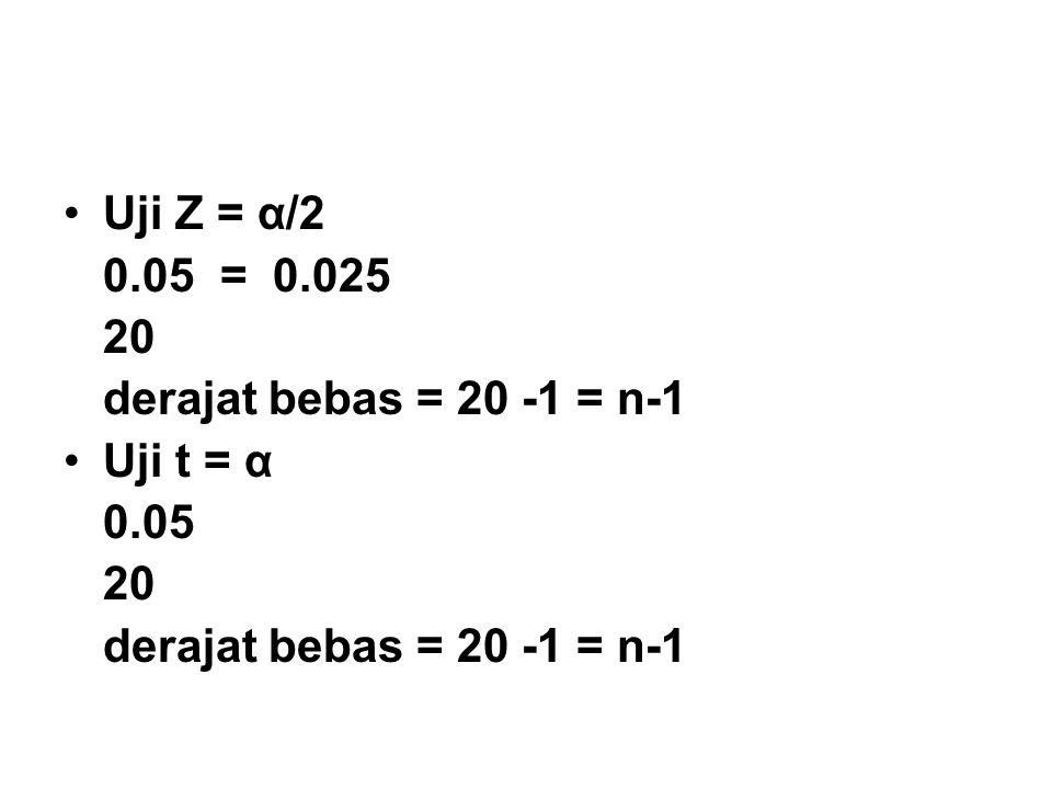 Uji Z = α/2 0.05 = 0.025 20 derajat bebas = 20 -1 = n-1 Uji t = α 0.05
