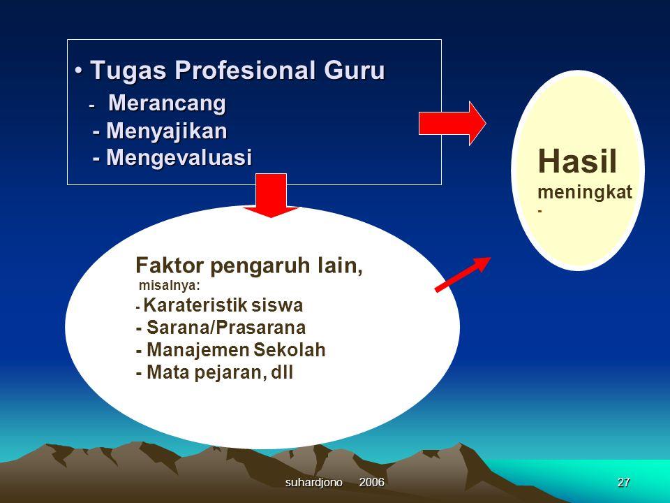 Tugas Profesional Guru - Merancang - Menyajikan - Mengevaluasi