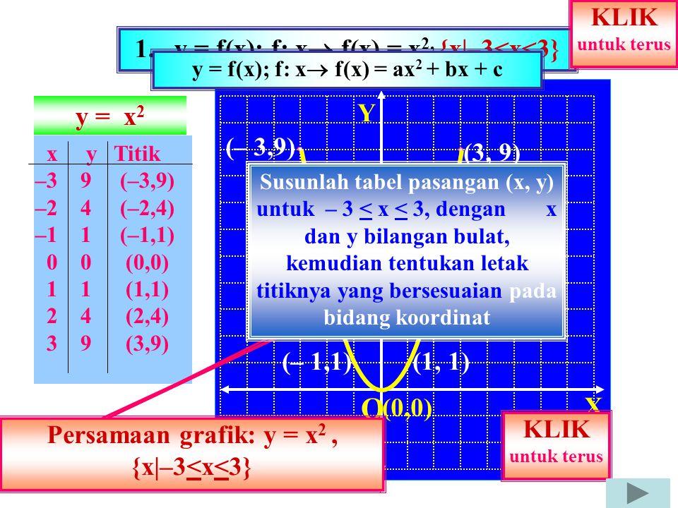 y = f(x); f: x f(x) = ax2 + bx + c