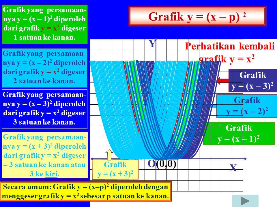 Grafik y = (x – p) 2 Y Perhatikan kembali grafik y = x2 y = x2 O(0,0)