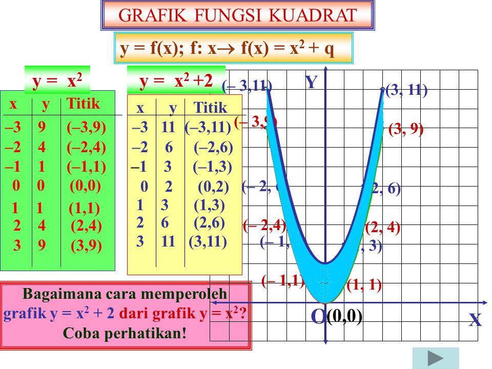 Bagaimana cara memperoleh grafik y = x2 + 2 dari grafik y = x2