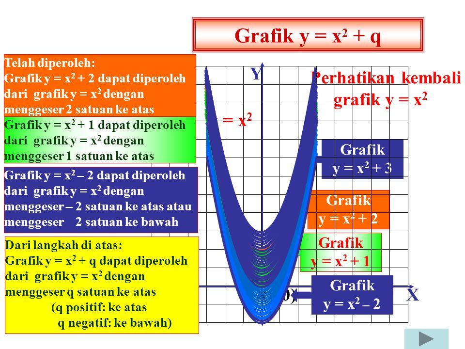Grafik y = x2 + q X Y O(0,0) Perhatikan kembali grafik y = x2 y = x2