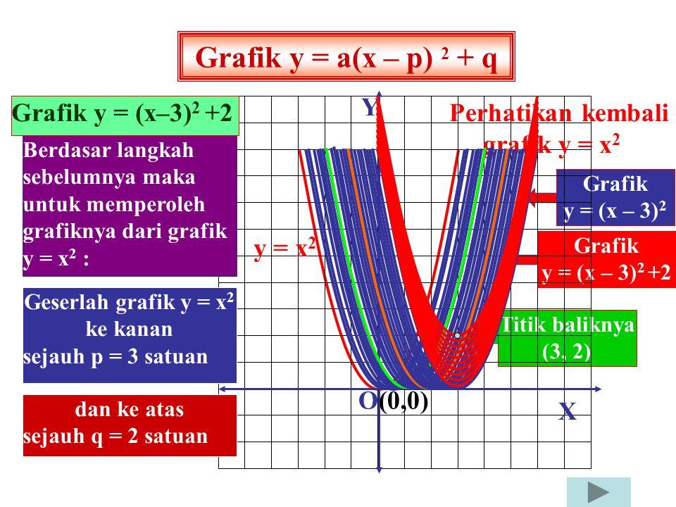 Geserlah grafik y = x2 ke kanan