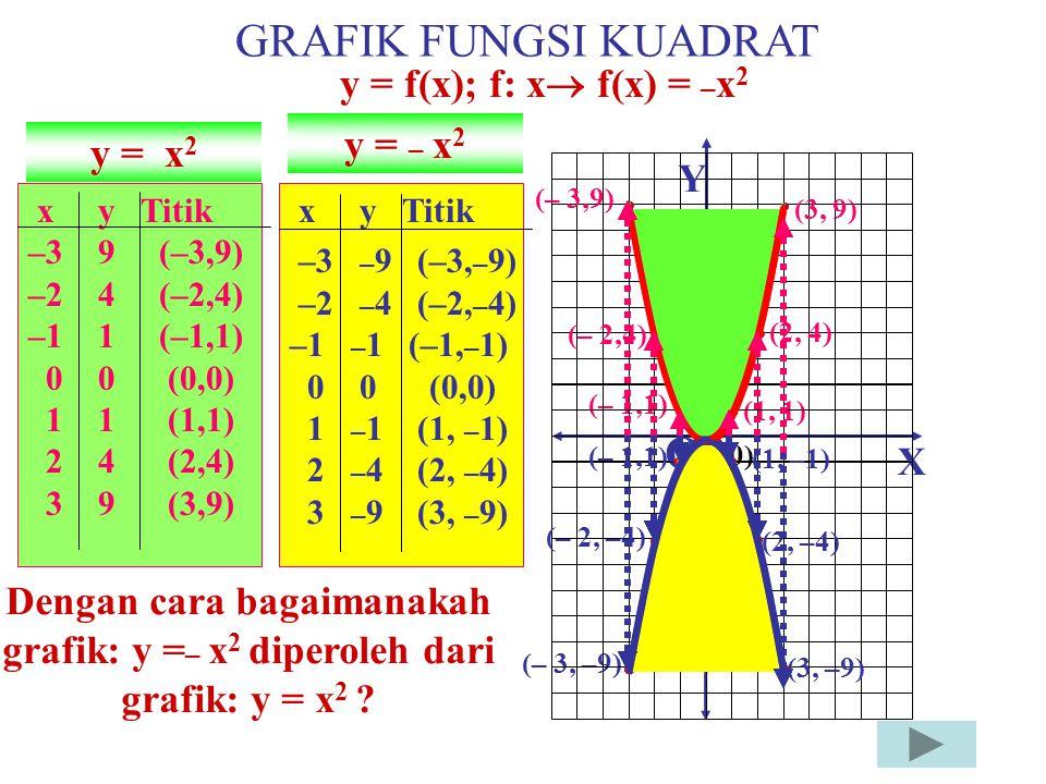 GRAFIK FUNGSI KUADRAT O y = f(x); f: x f(x) = –x2 y = – x2 y = x2 Y X