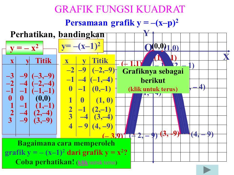 GRAFIK FUNGSI KUADRAT O Persamaan grafik y = –(x–p)2