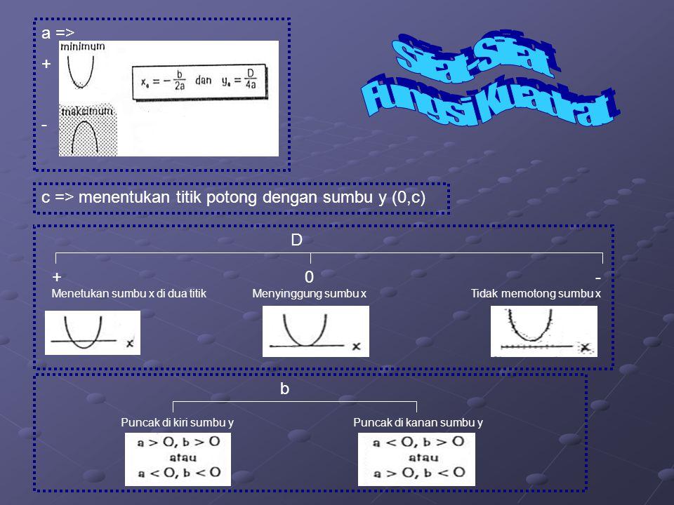 Sifat-Sifat Fungsi Kuadrat a => + -