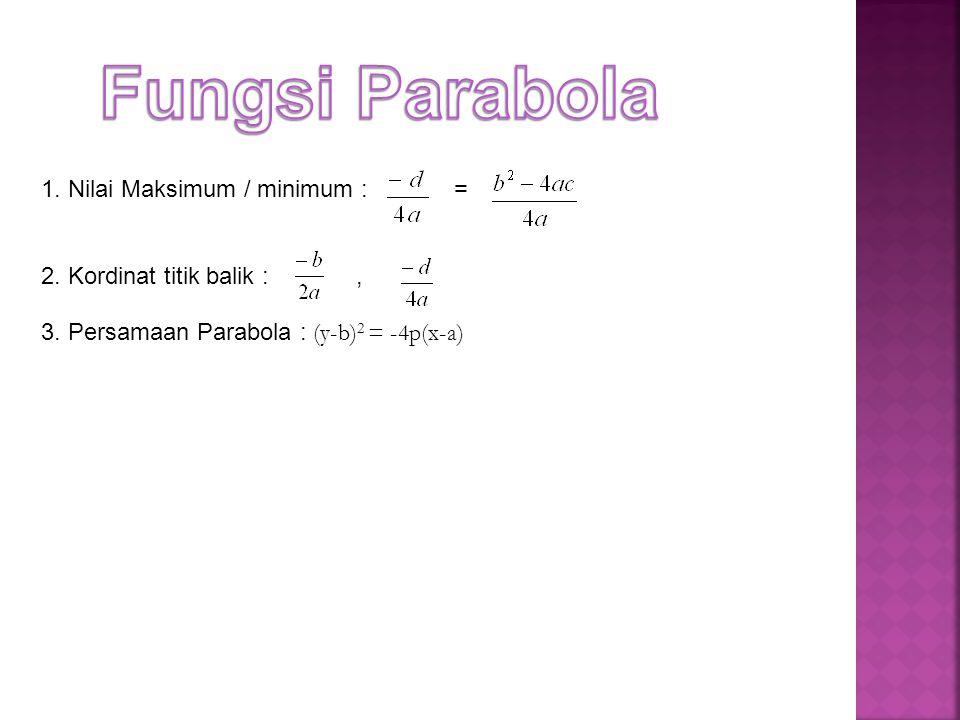Fungsi Parabola 1. Nilai Maksimum / minimum : =