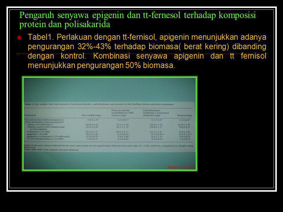 Pengaruh senyawa epigenin dan tt-fernesol terhadap komposisi protein dan polisakarida