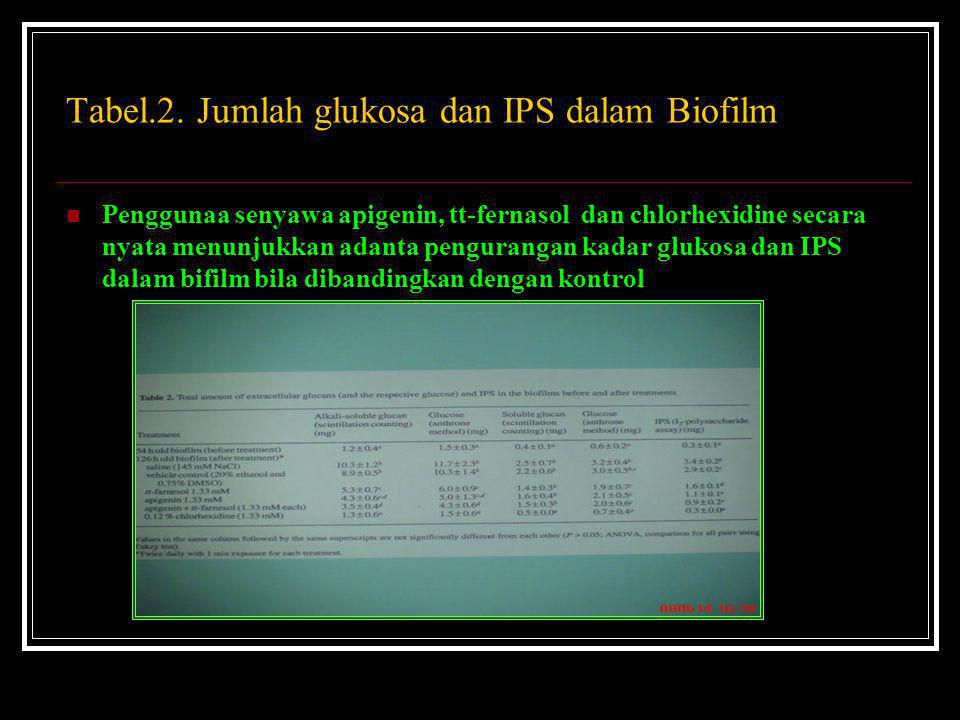 Tabel.2. Jumlah glukosa dan IPS dalam Biofilm