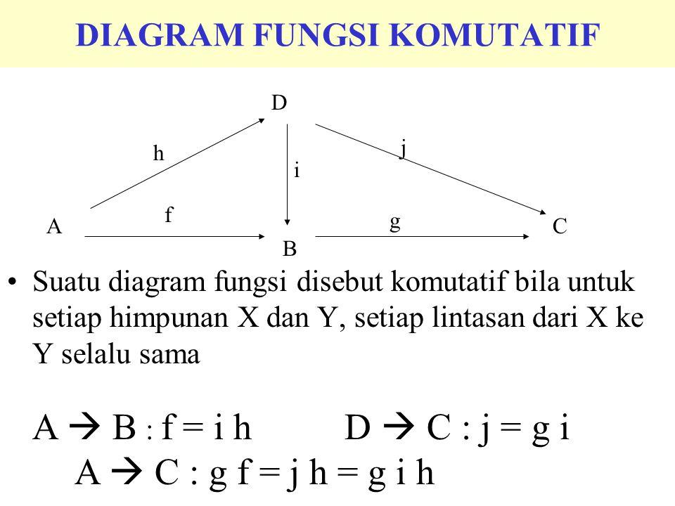 DIAGRAM FUNGSI KOMUTATIF