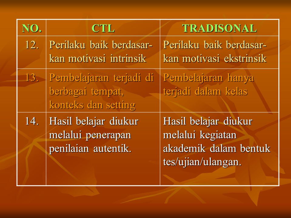 NO. CTL. TRADISONAL. 12. Perilaku baik berdasar-kan motivasi intrinsik. Perilaku baik berdasar-kan motivasi ekstrinsik.