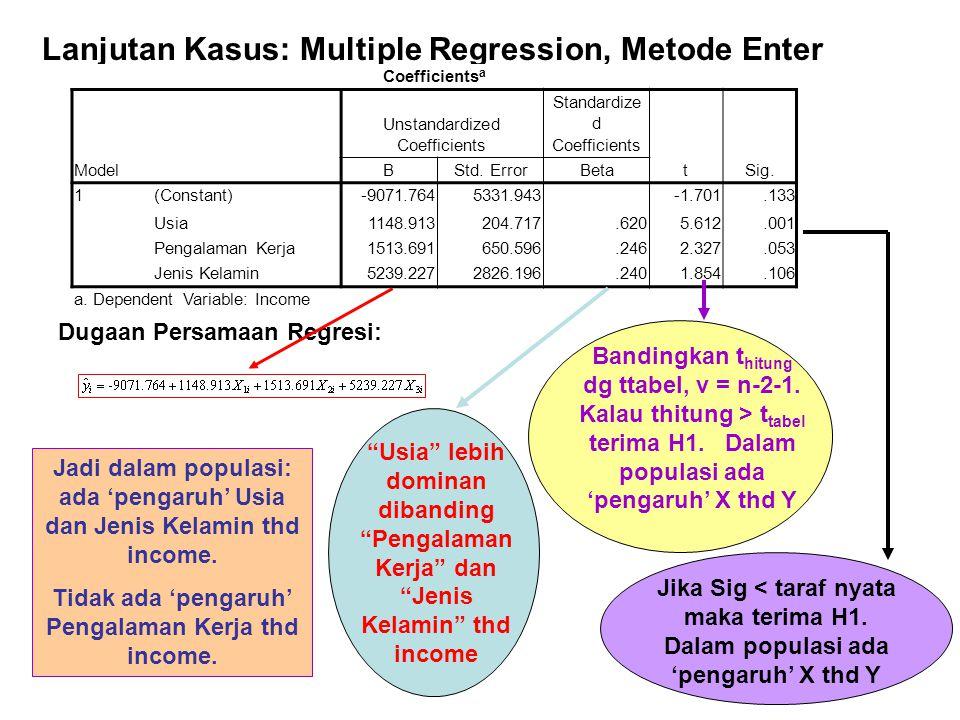 Lanjutan Kasus: Multiple Regression, Metode Enter