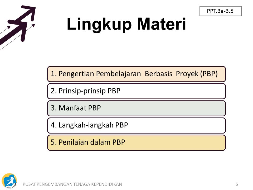 PPT.3a-3.5 Lingkup Materi. 1. Pengertian Pembelajaran Berbasis Proyek (PBP) 2. Prinsip-prinsip PBP.