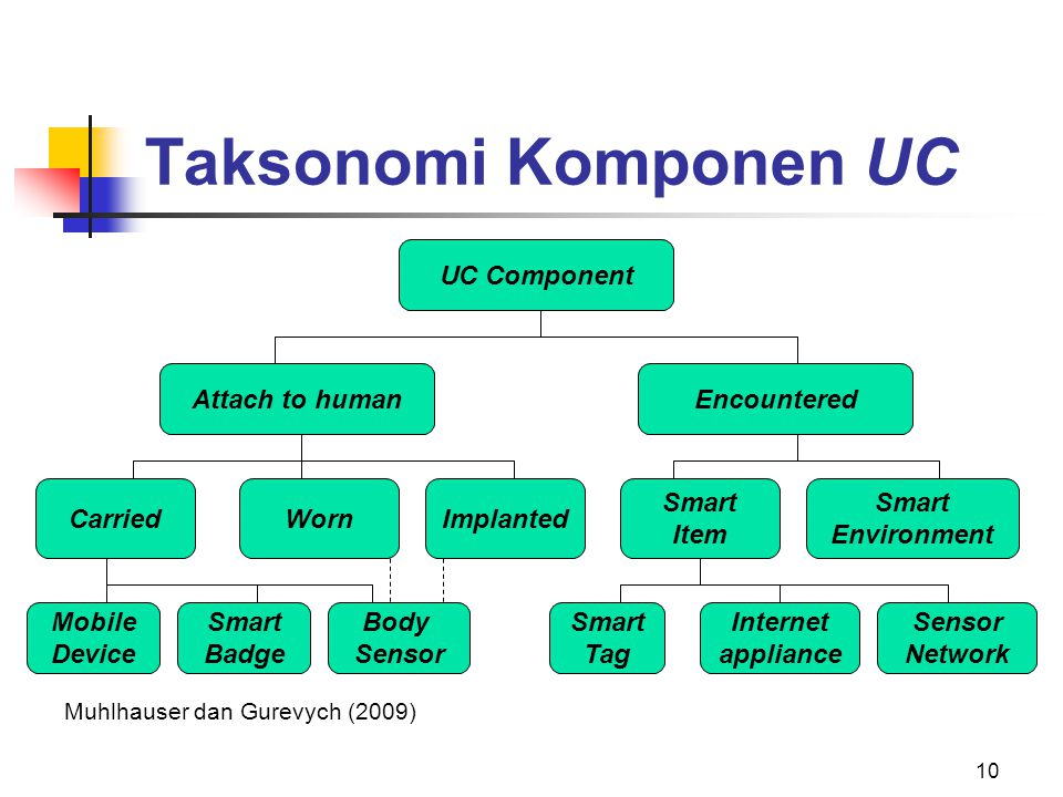 Taksonomi Komponen UC UC Component Attach to human Encountered Carried