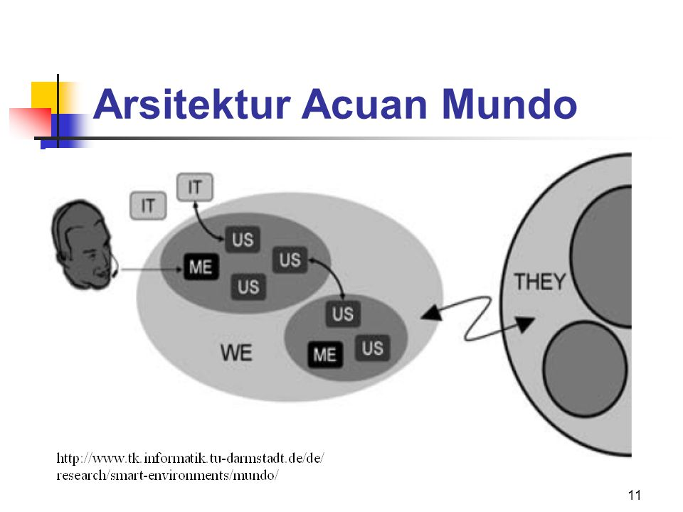 Arsitektur Acuan Mundo