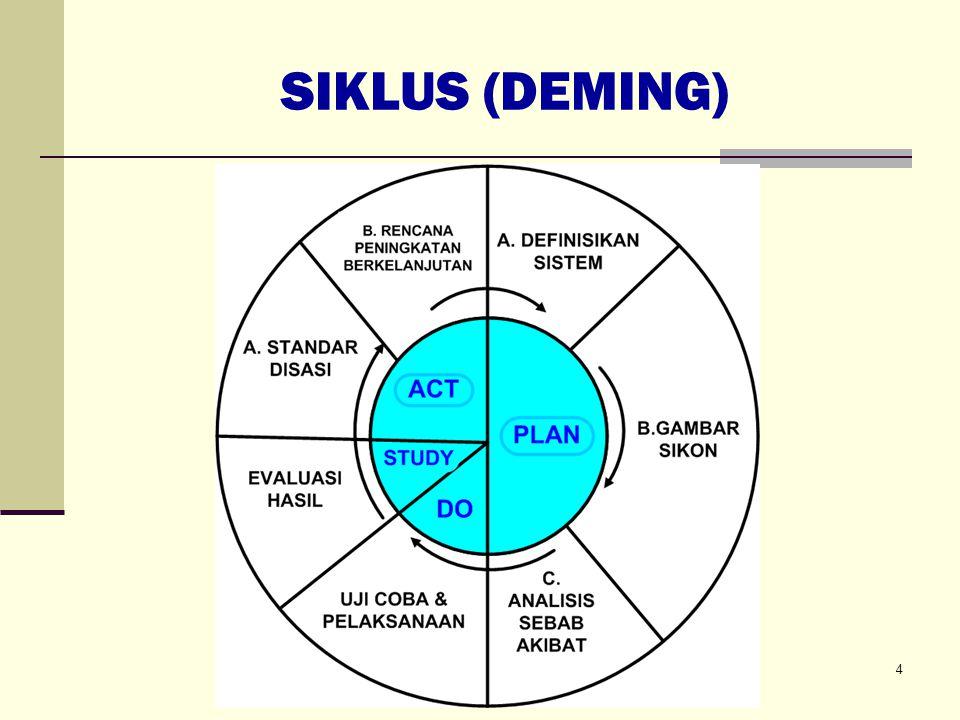 SIKLUS (DEMING)