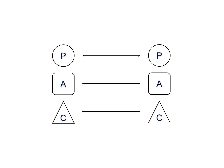 P P A A C C