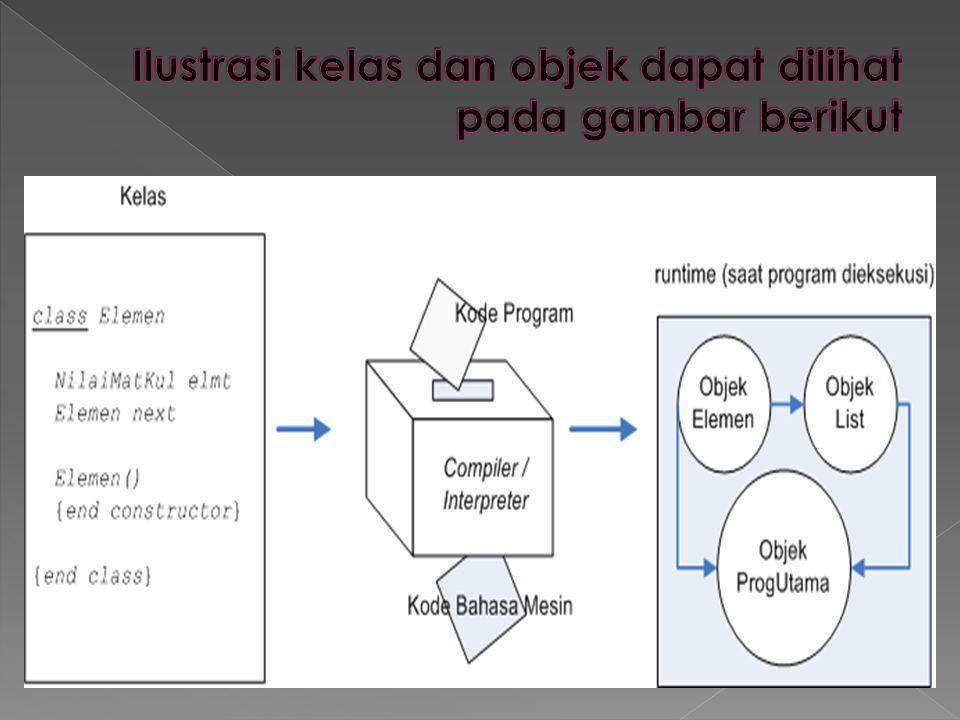 Ilustrasi kelas dan objek dapat dilihat pada gambar berikut