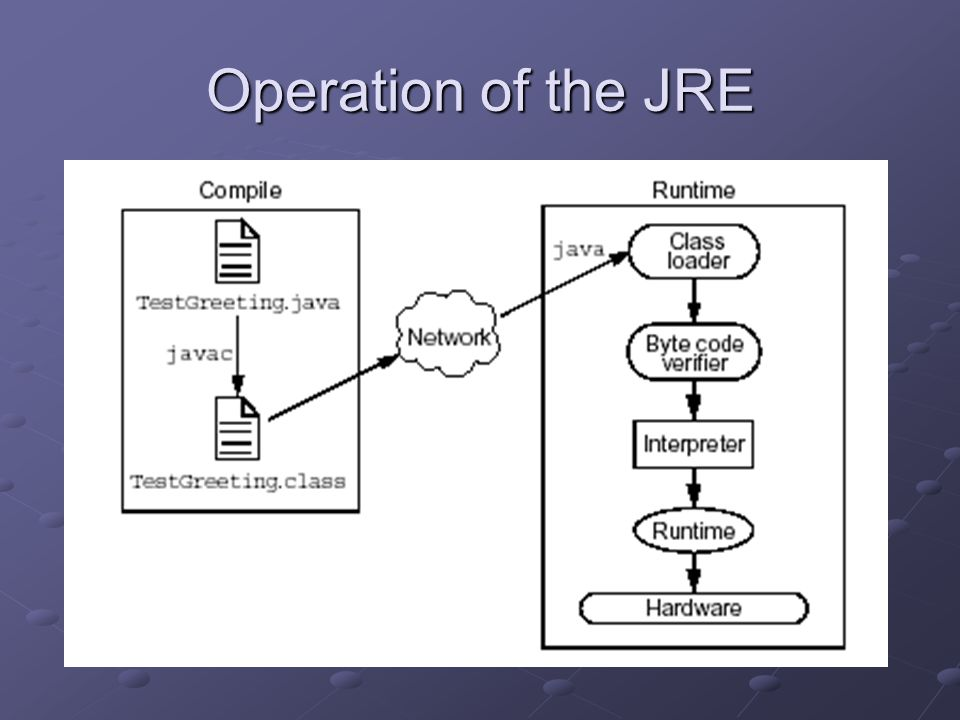 Operation of the JRE