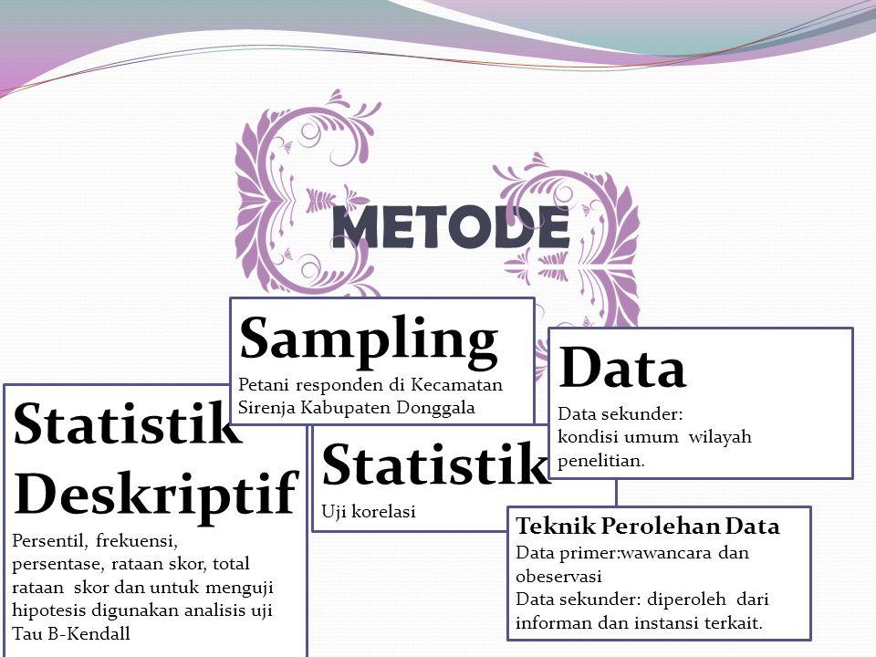METODE Sampling Data Statistik DeskriptifPersentil, frekuensi,