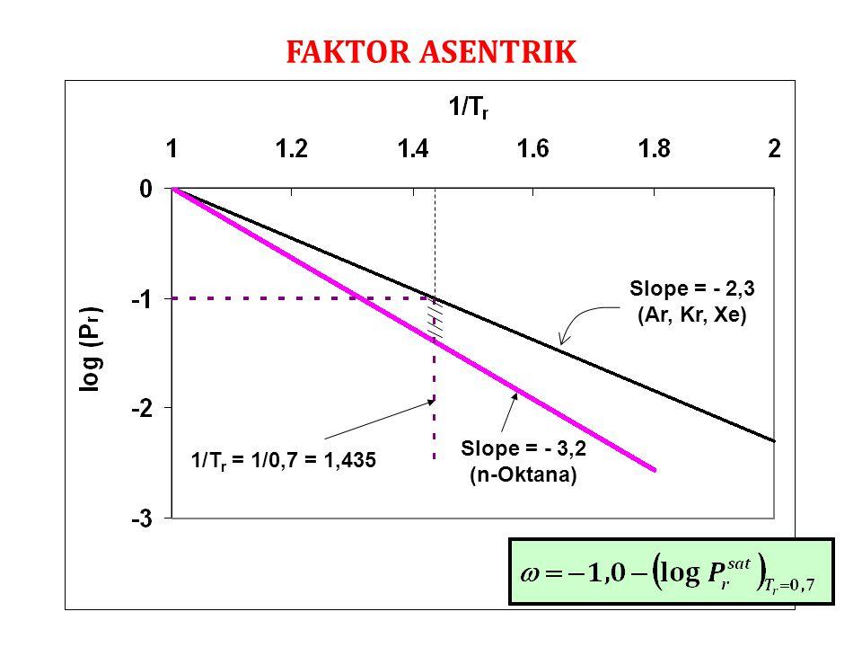 FAKTOR ASENTRIK Slope = - 2,3 (Ar, Kr, Xe) Slope = - 3,2