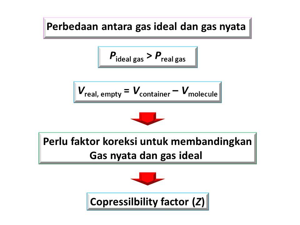 Perbedaan antara gas ideal dan gas nyata