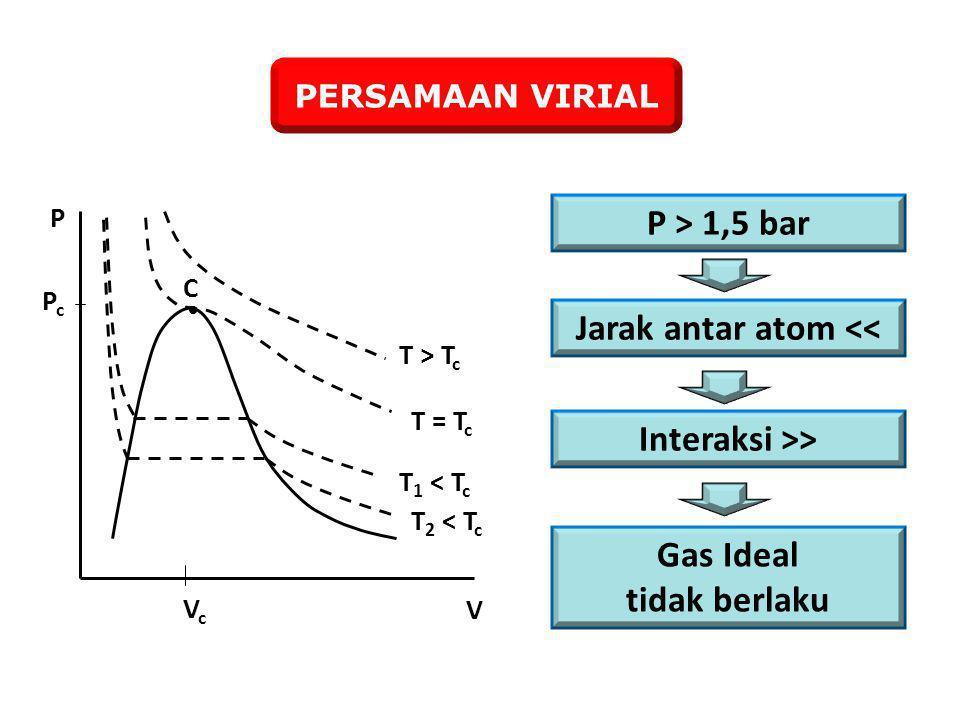 Jarak antar atom <<