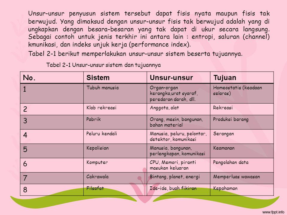 Tabel 2-1 Unsur-unsur sistem dan tujuannya