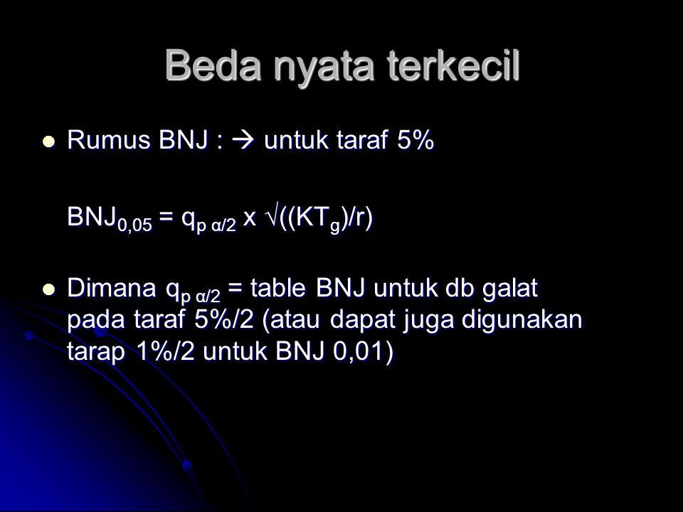 Beda nyata terkecil Rumus BNJ :  untuk taraf 5%