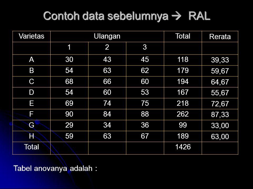Contoh data sebelumnya  RAL