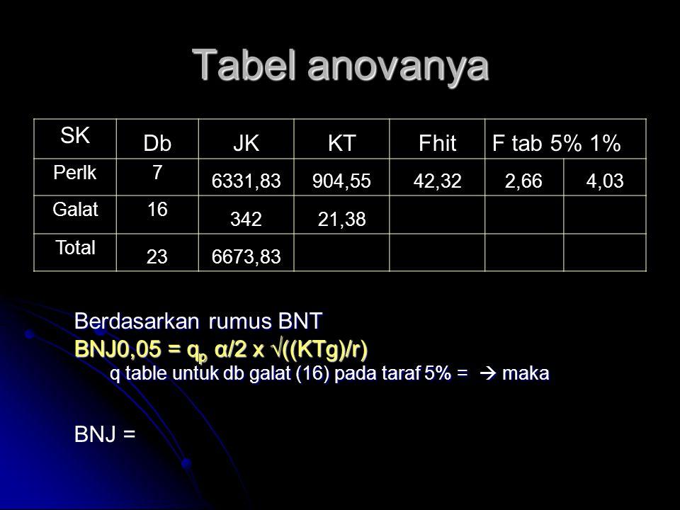 Tabel anovanya SK Db JK KT Fhit F tab 5% 1% Berdasarkan rumus BNT