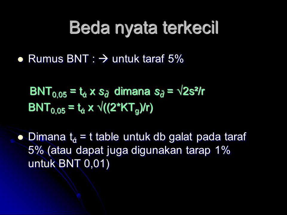 Beda nyata terkecil Rumus BNT :  untuk taraf 5%