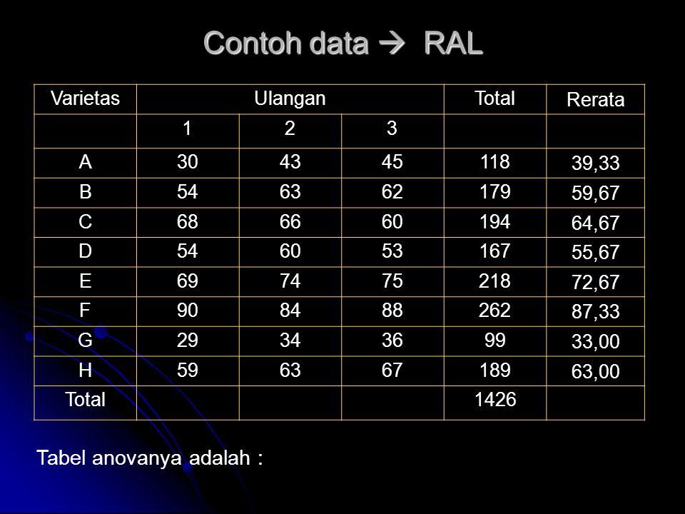 Contoh data  RAL Tabel anovanya adalah : Varietas Ulangan Total