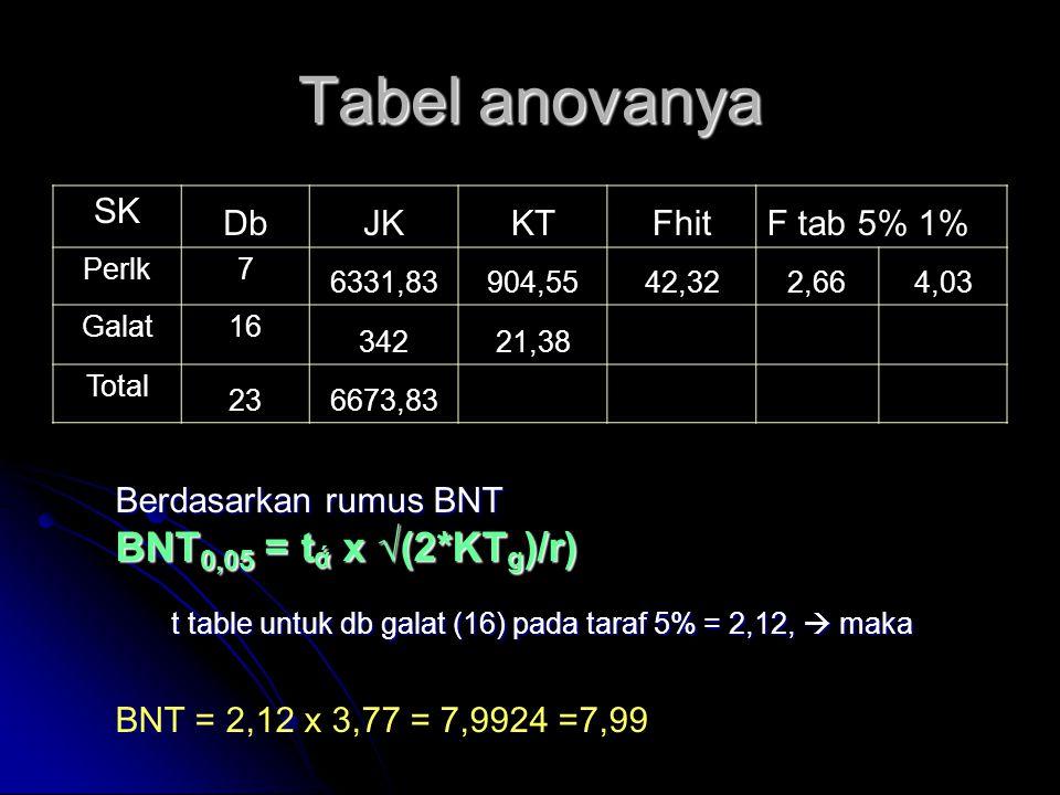 Tabel anovanya BNT0,05 = tά x √(2*KTg)/r) SK Db JK KT Fhit F tab 5% 1%