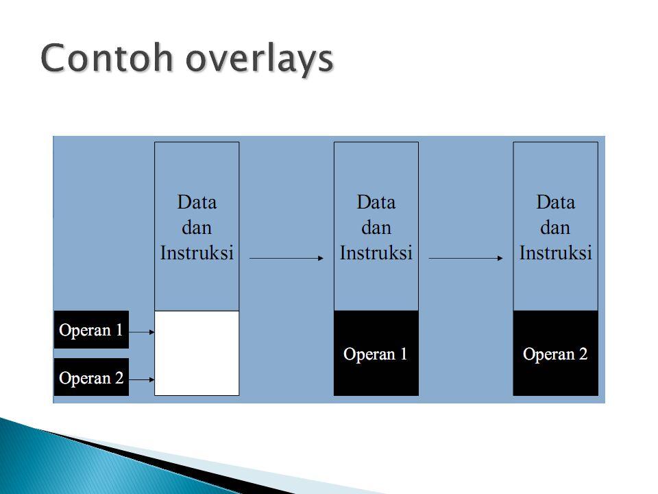Contoh overlays