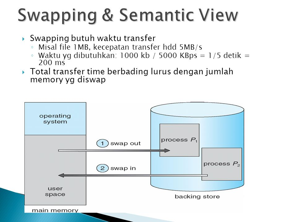 Swapping & Semantic View