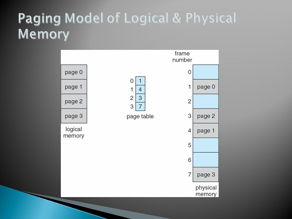 Paging Model of Logical & Physical Memory