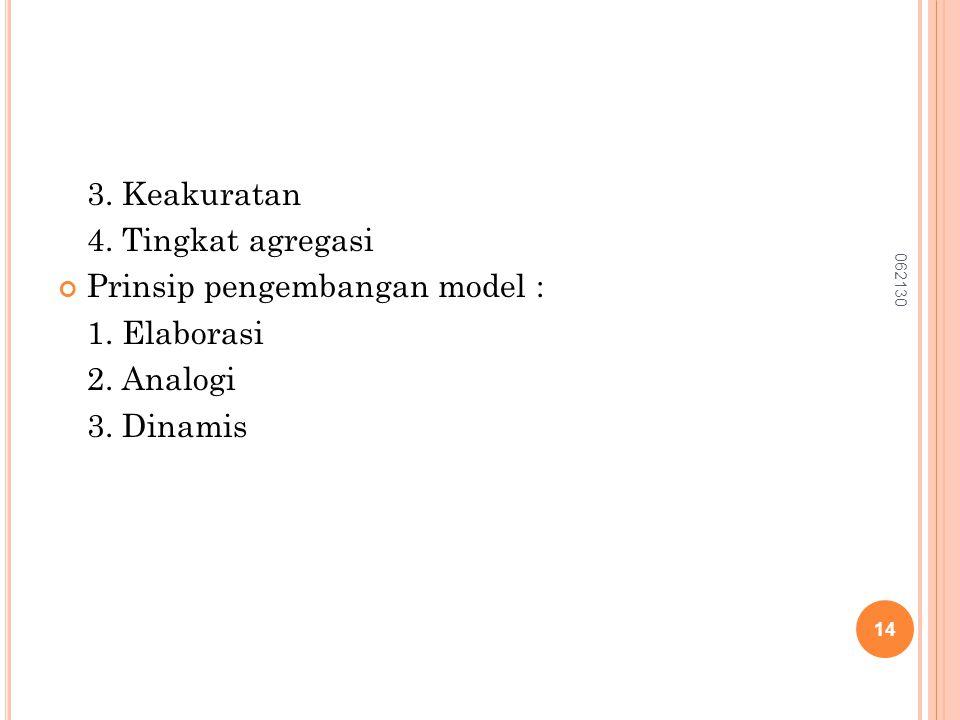 Prinsip pengembangan model : 1. Elaborasi 2. Analogi 3. Dinamis