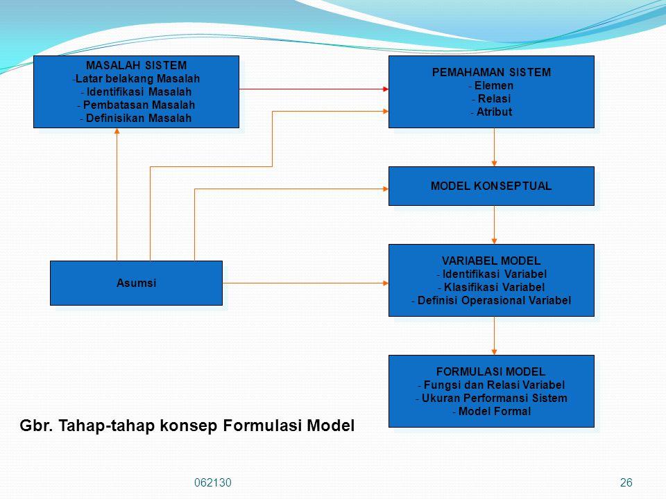 Gbr. Tahap-tahap konsep Formulasi Model