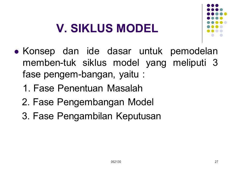 V. SIKLUS MODEL Konsep dan ide dasar untuk pemodelan memben-tuk siklus model yang meliputi 3 fase pengem-bangan, yaitu :