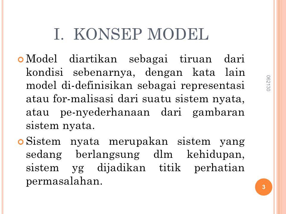 I. KONSEP MODEL