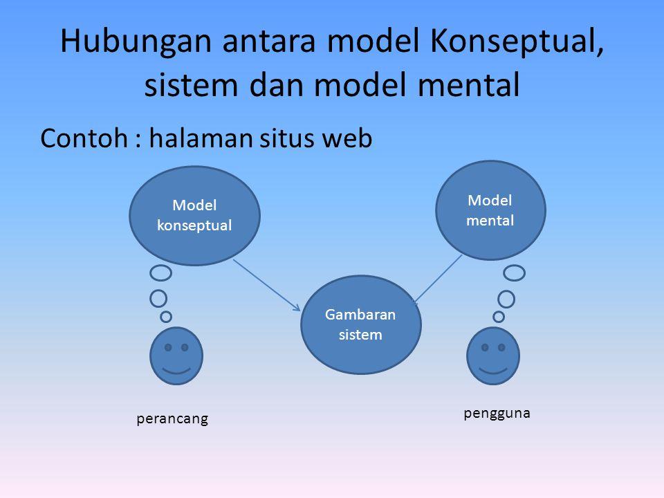 Hubungan antara model Konseptual, sistem dan model mental