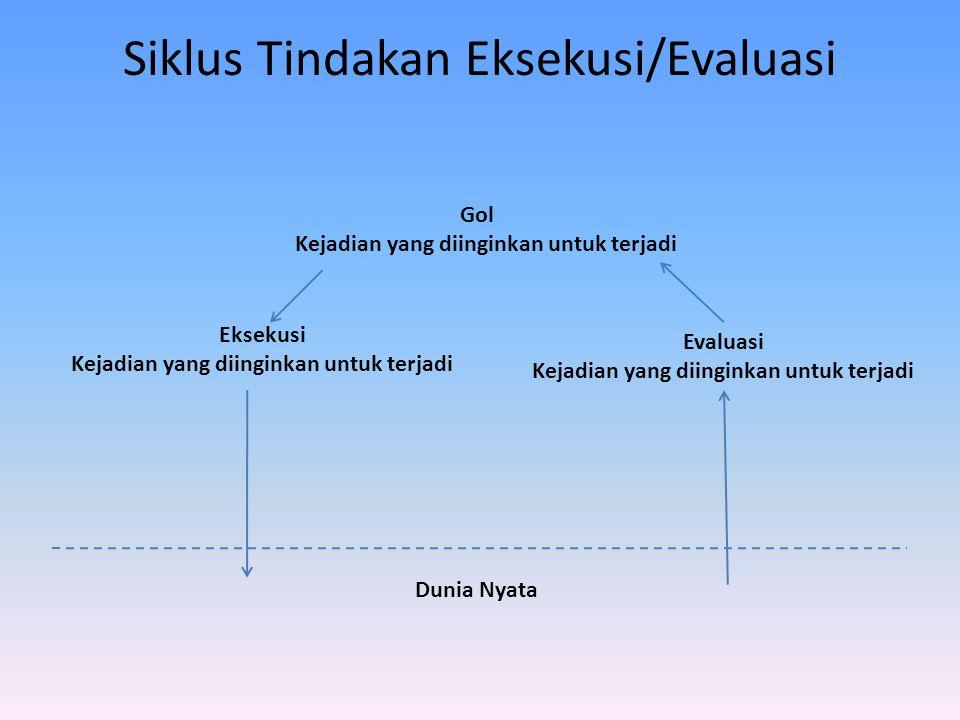 Siklus Tindakan Eksekusi/Evaluasi