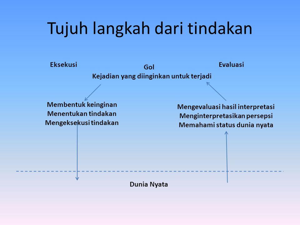 Tujuh langkah dari tindakan