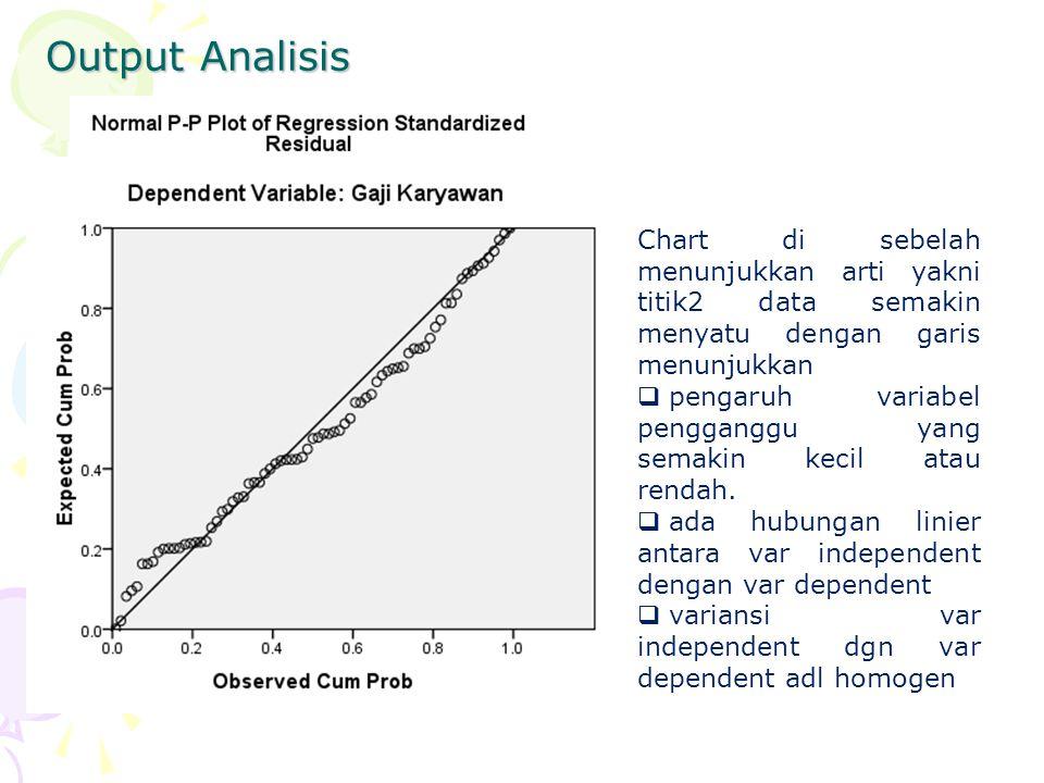 Output Analisis Chart di sebelah menunjukkan arti yakni titik2 data semakin menyatu dengan garis menunjukkan.