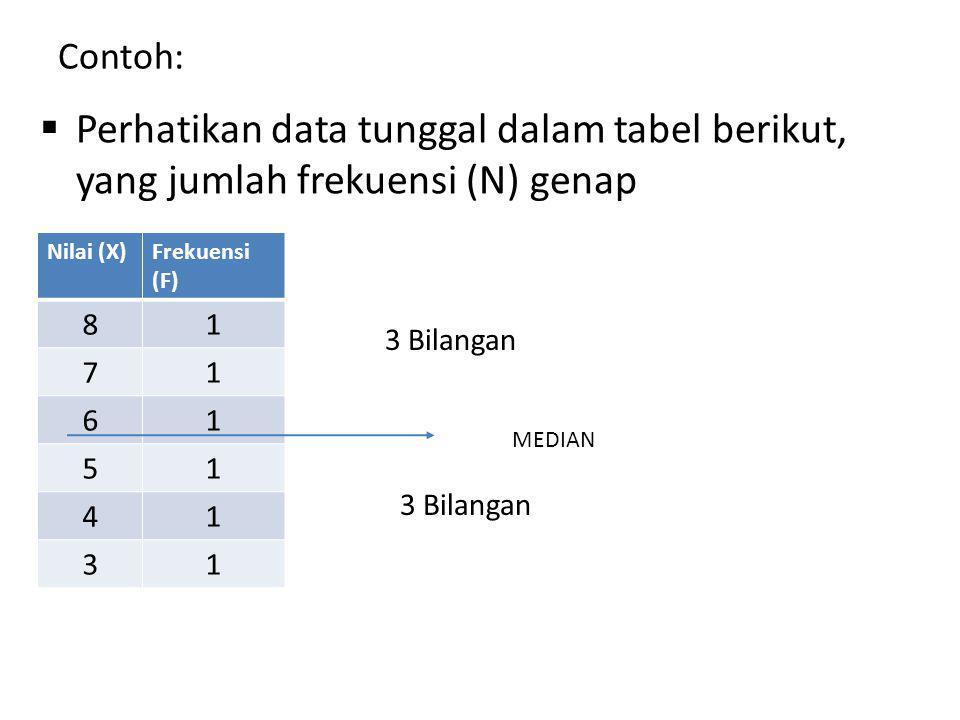 Contoh: Perhatikan data tunggal dalam tabel berikut, yang jumlah frekuensi (N) genap. Nilai (X) Frekuensi.