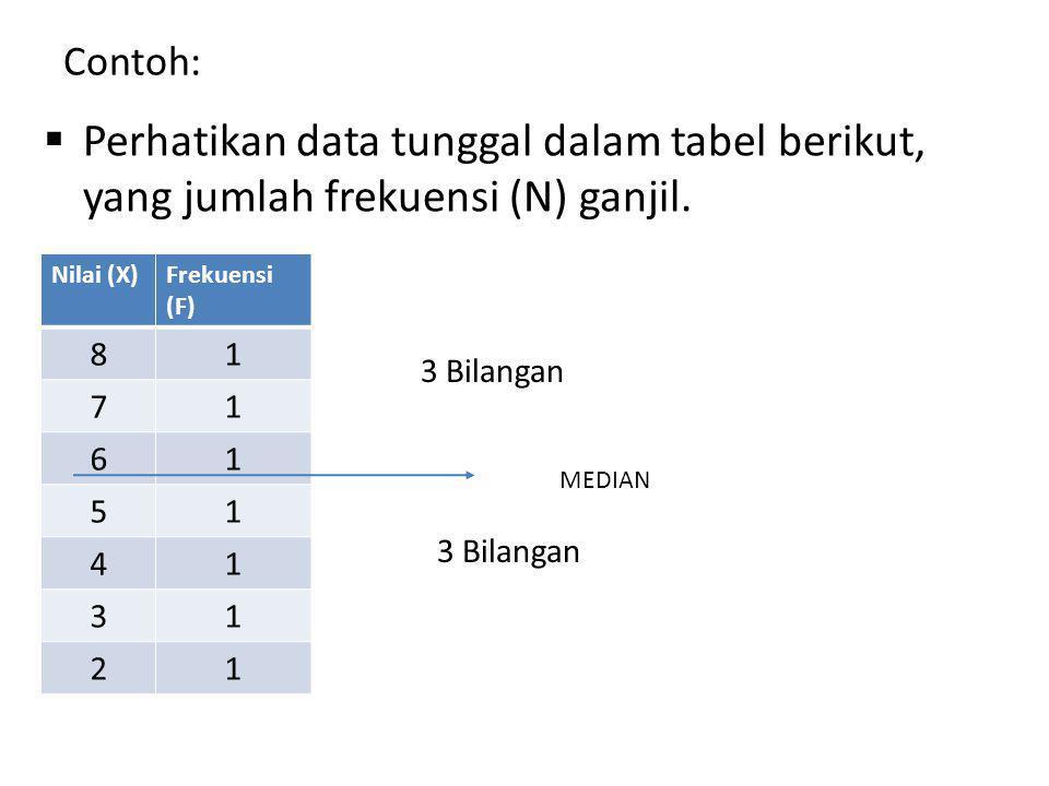 Contoh: Perhatikan data tunggal dalam tabel berikut, yang jumlah frekuensi (N) ganjil. Nilai (X) Frekuensi.