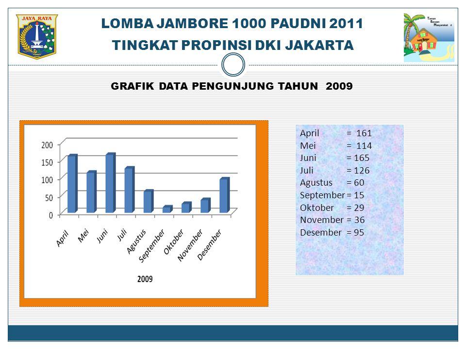 GRAFIK DATA PENGUNJUNG TAHUN 2009