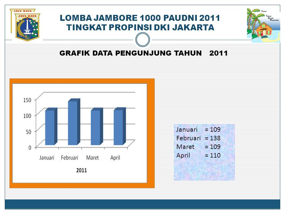 GRAFIK DATA PENGUNJUNG TAHUN 2011